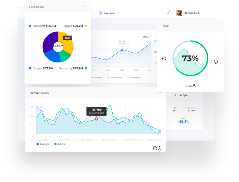 Advertising Analytics Platform